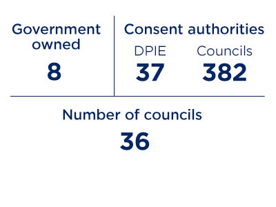 Government owned, consent authorities, number of councils
