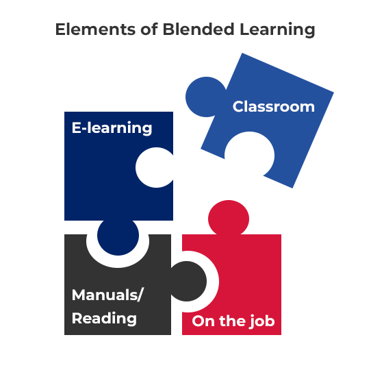 Puzzle pieces describing the four elements of blended learning, e-learning, classroom, manuals/reading and on the job.