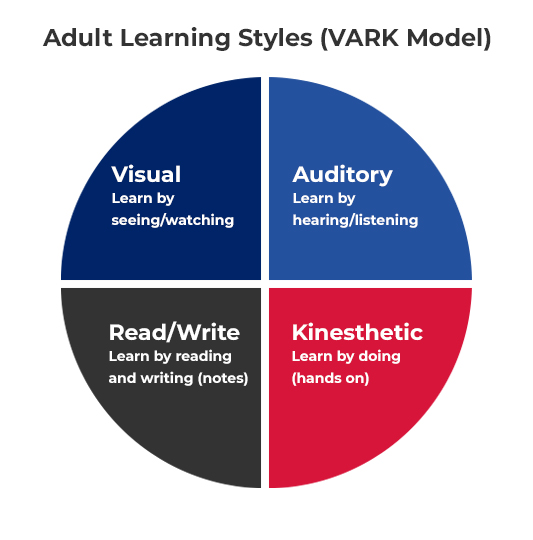 A pie chart describing the four Adult Learning Styles (VARK Model), visual, auditory, read/write and kinesthetic