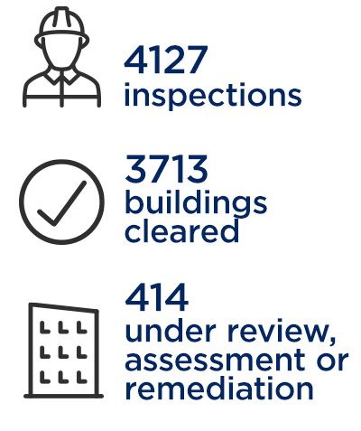 An image showing the number of inspections (4127), buildings cleared (3713) and buildings under review, assessment of remediation (414)