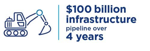 $100 billion infrastructure pipeline over 4 years