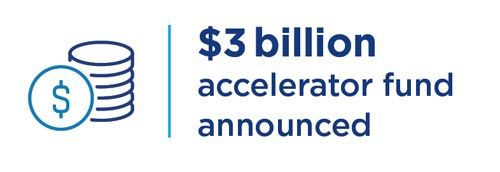 $3 billion accelerator fund announced