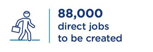 88,000 direct jobs to be created