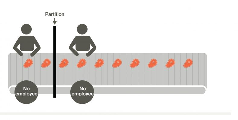 Diagram showing workers more than 1.5 metres apart with a partition between them