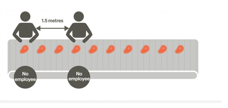 Diagram showing workers more than 1.5 metres apart