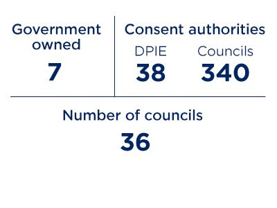 An image showing the number of buildings overseen by government (7), DPIE (38) and councils (340); and the number of councils (36).