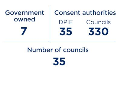 Infographic: Government owned 7; Consent authorities DPIE 35; Councils 333; Number of councils: 36.