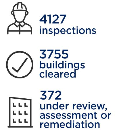 An infographic: 4127 inspections; 3752 building cleared; 375 under review, assessment or remediation